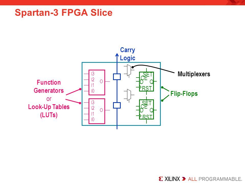Spartan-3 FPGA Slice Carry Logic Multiplexers Function Generators or