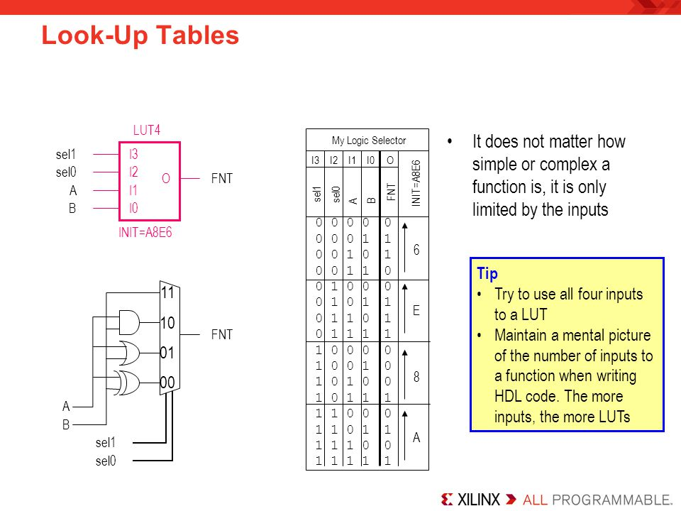 Look-Up Tables I3. I1. I2. I0. O. INIT=A8E6. A. B. sel1. sel0. FNT. 00. 11. 10. 01. LUT4.