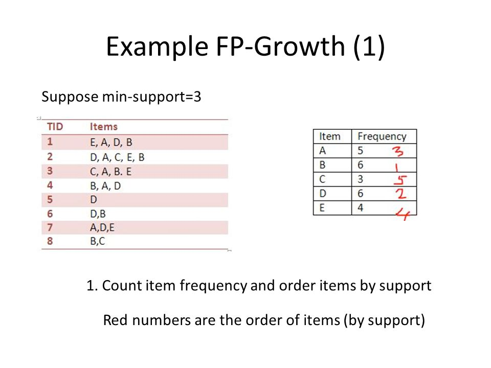 Example FP-Growth (1) Suppose min-support=3