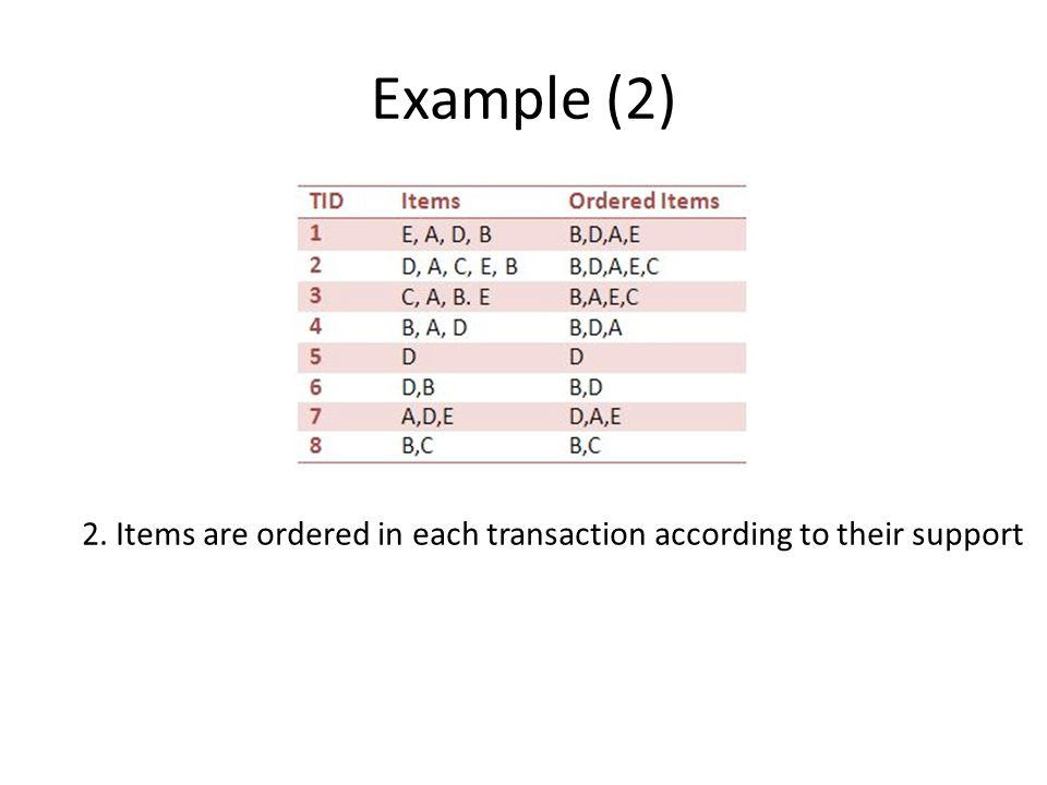 Example (2) 2. Items are ordered in each transaction according to their support