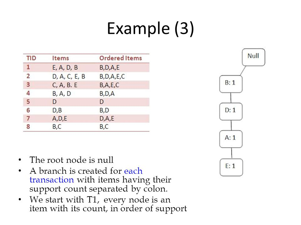 Example (3) The root node is null