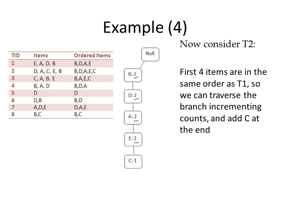 Example (4) Now consider T2: First 4 items are in the same order as T1, so we can traverse the branch incrementing counts, and add C at the end