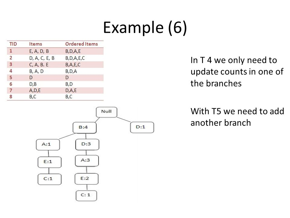 Example (6) In T 4 we only need to update counts in one of the branches With T5 we need to add another branch