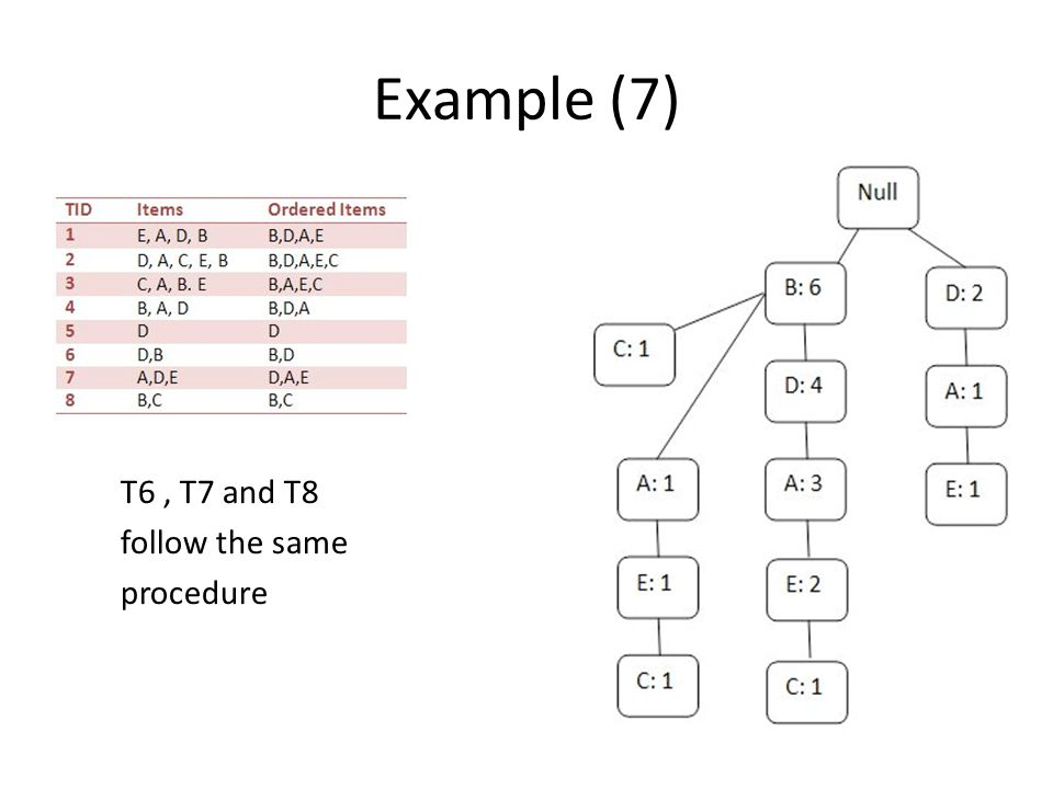 Example (7) T6 , T7 and T8 follow the same procedure