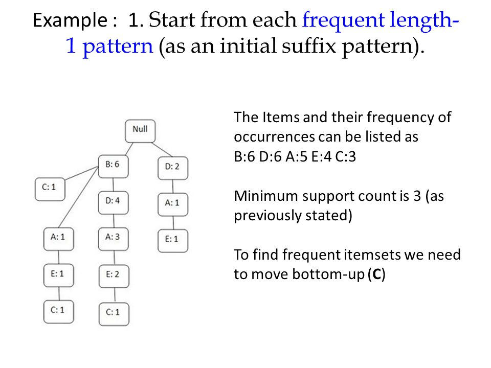 Example : 1. Start from each frequent length-1 pattern (as an initial suffix pattern).