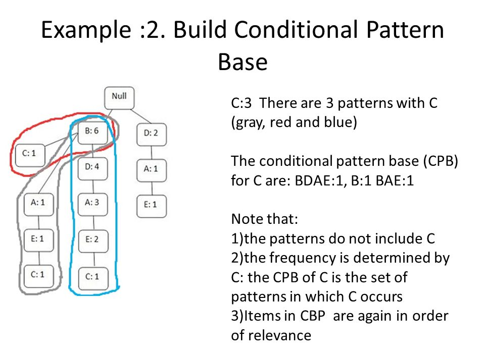 Example :2. Build Conditional Pattern Base