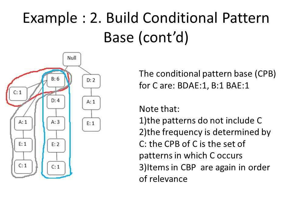Example : 2. Build Conditional Pattern Base (cont'd)