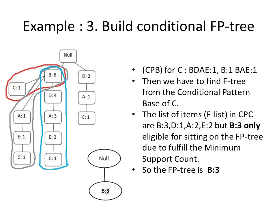 Example : 3. Build conditional FP-tree