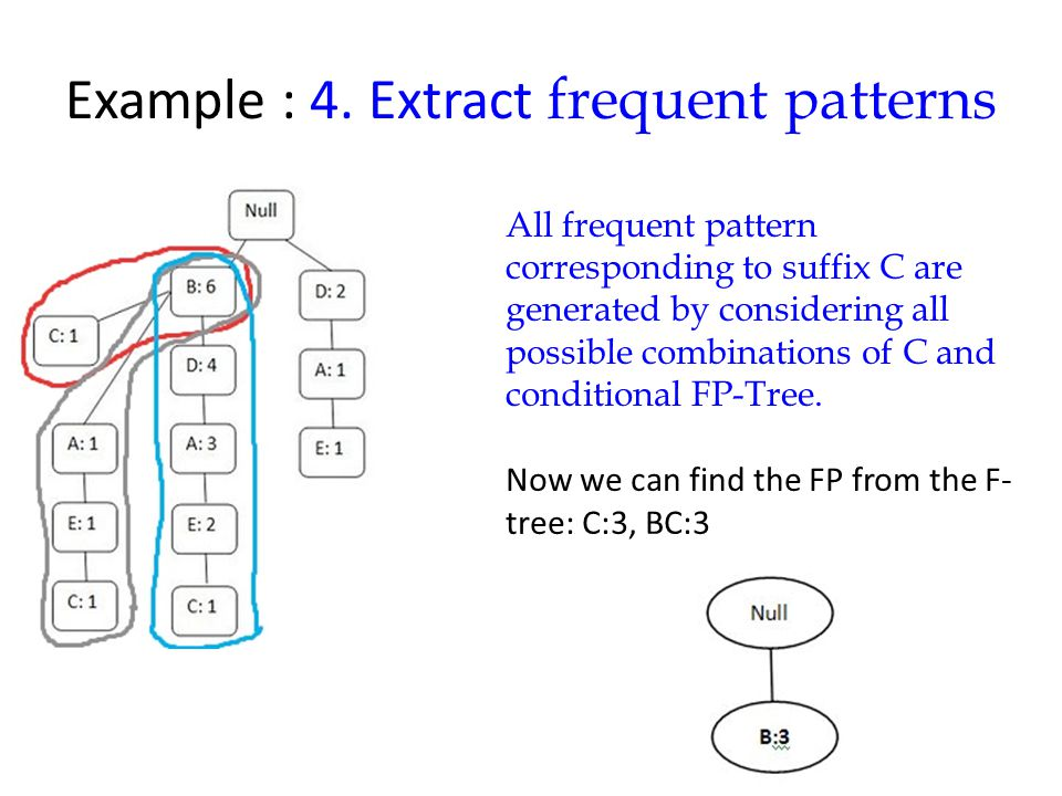 Example : 4. Extract frequent patterns