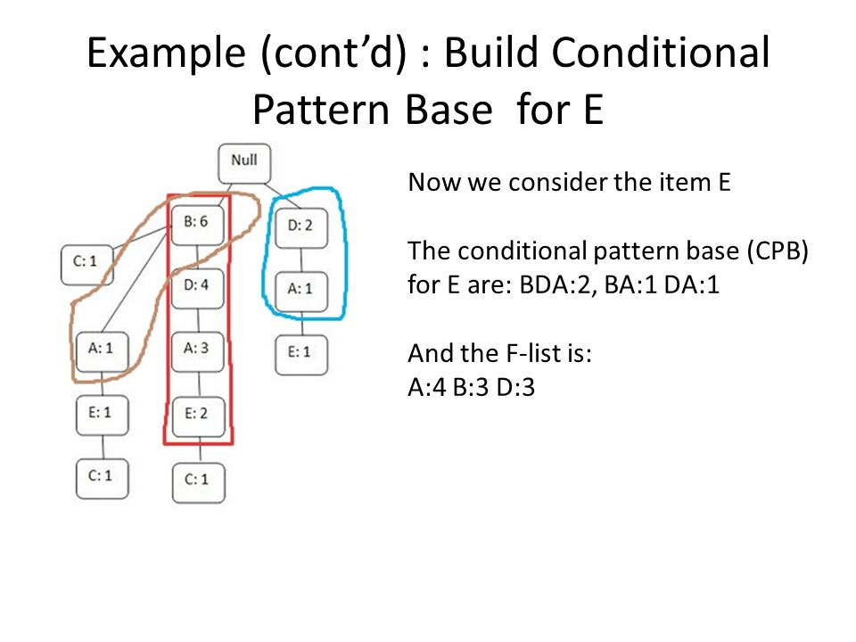 Example (cont'd) : Build Conditional Pattern Base for E