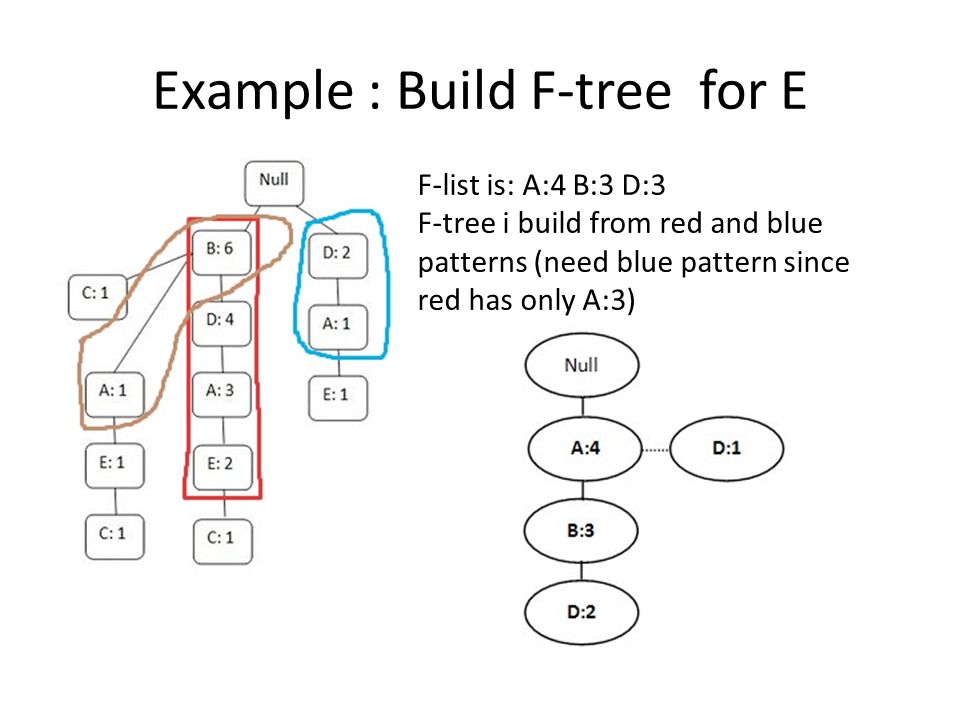 Example : Build F-tree for E