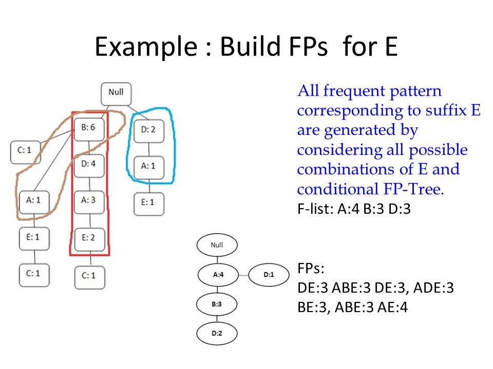 Example : Build FPs for E