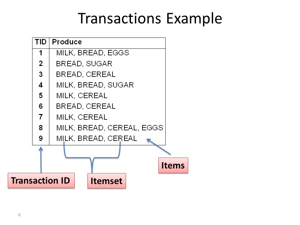 Transactions Example Itemset Items Transaction ID