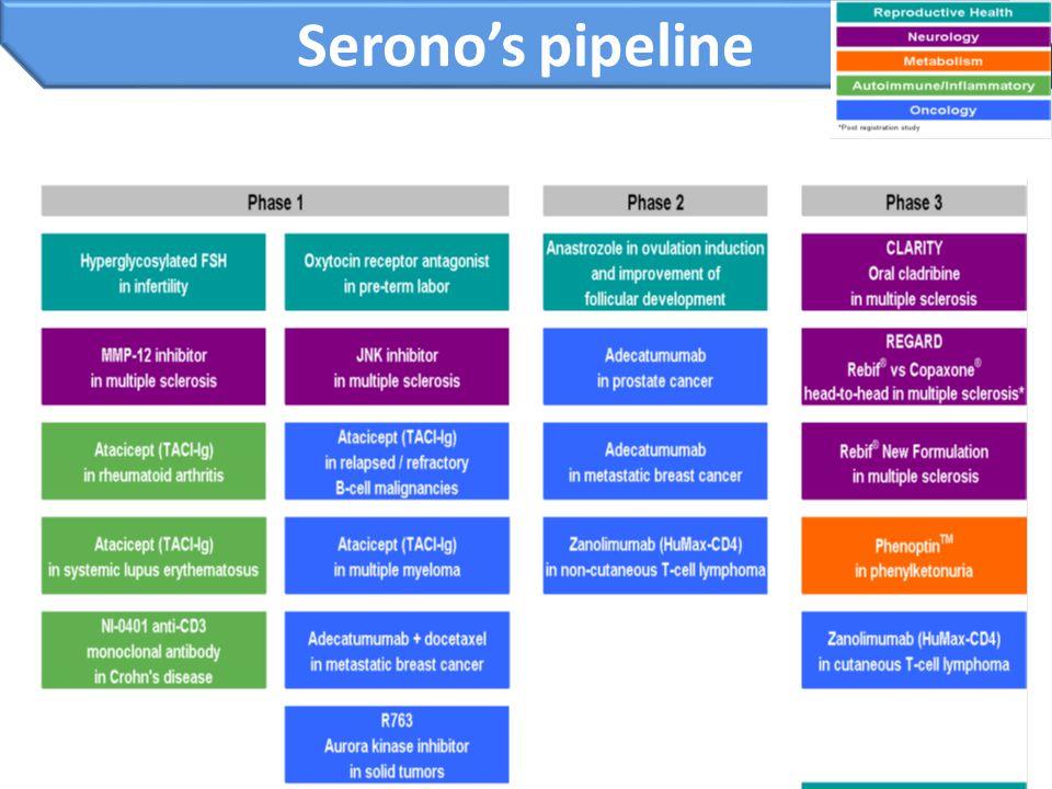Serono's pipeline