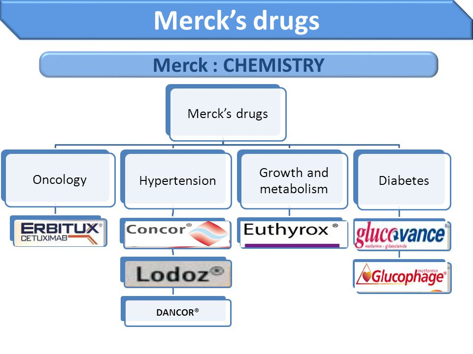 Merck's drugs Merck : CHEMISTRY Merck's drugs Oncology Hypertension