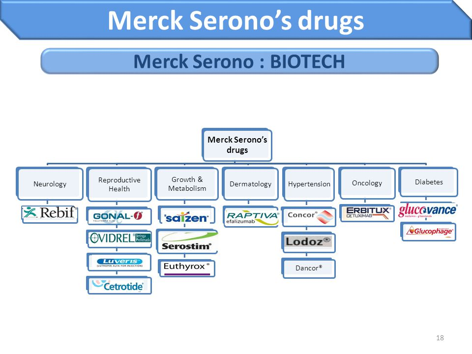 Merck Serono's drugs Merck Serono : BIOTECH Merck Serono's drugs