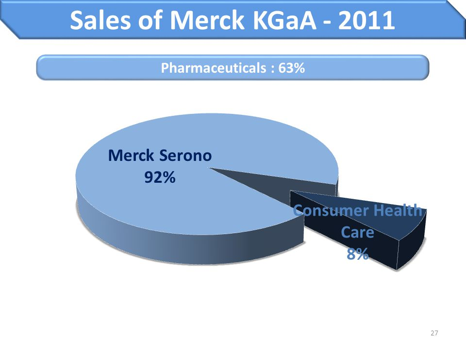 Sales of Merck KGaA - 2011 Merck Serono 92% Consumer Health Care 8%