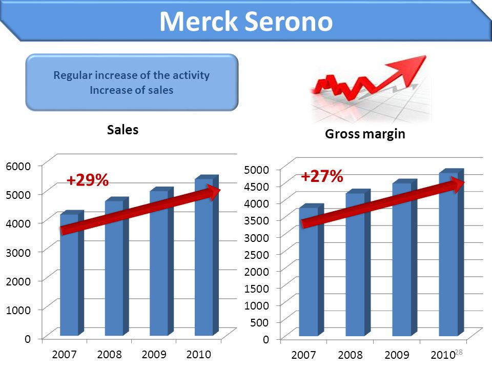 Regular increase of the activity Increase of sales