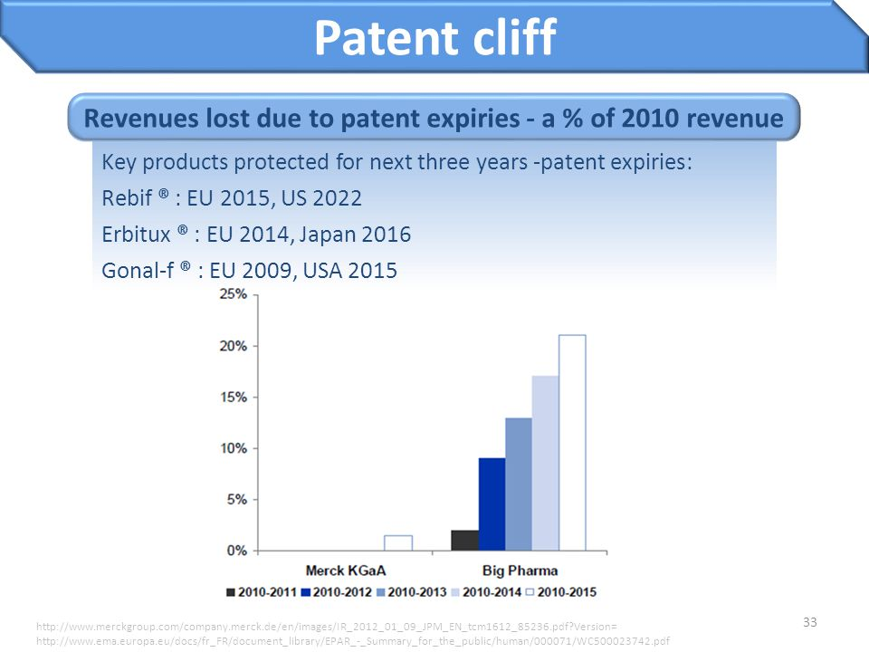 Revenues lost due to patent expiries - a % of 2010 revenue