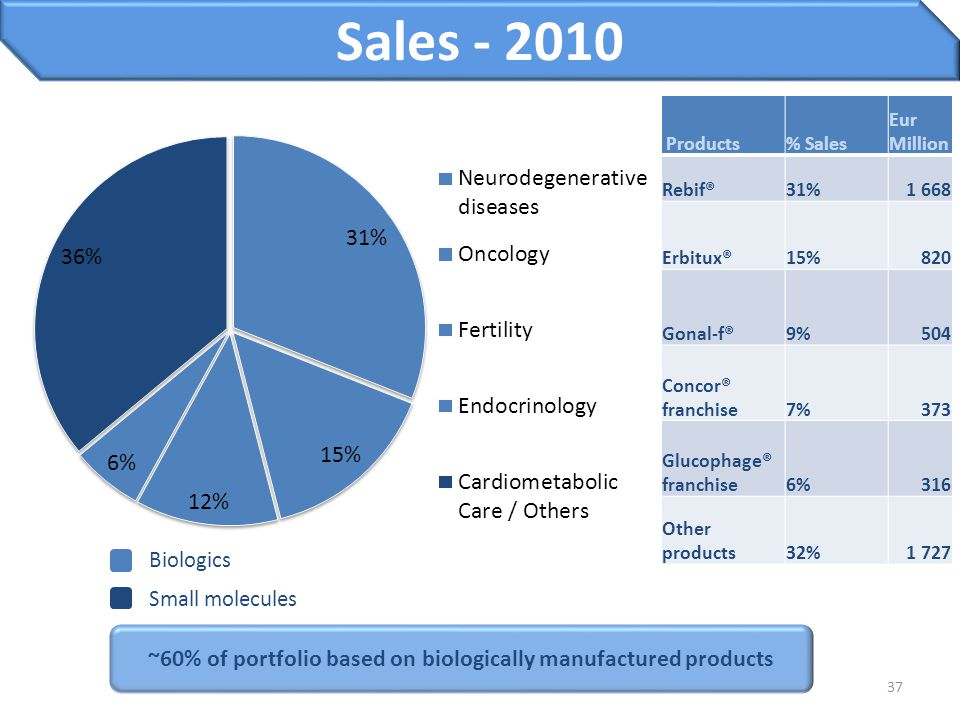~60% of portfolio based on biologically manufactured products