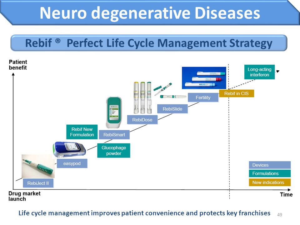 Neuro degenerative Diseases