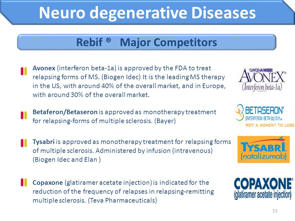 Neuro degenerative Diseases Rebif ® Major Competitors
