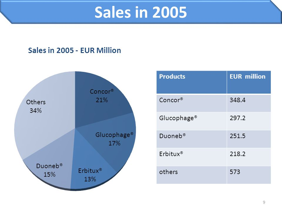 Sales in 2005 Products EUR million Concor® 348.4 Glucophage® 297.2