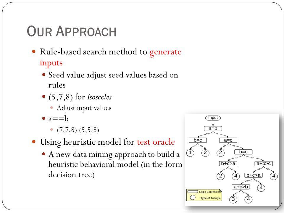 Our Approach Rule-based search method to generate inputs