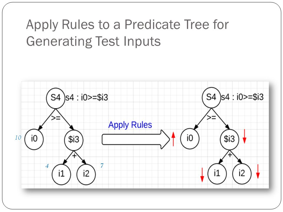 Apply Rules to a Predicate Tree for Generating Test Inputs