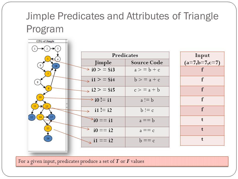 Jimple Predicates and Attributes of Triangle Program