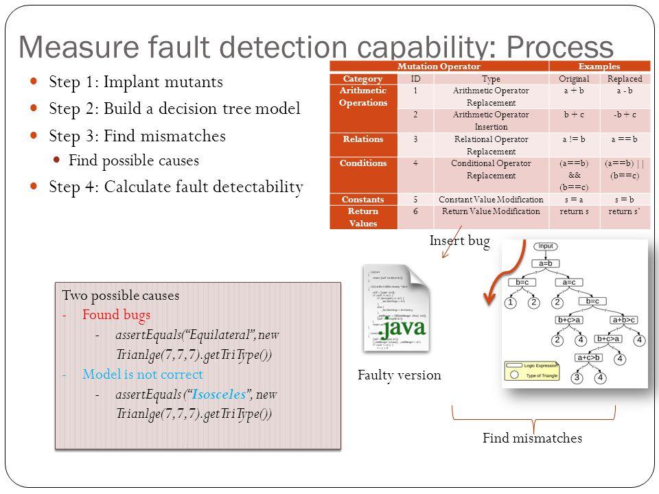Measure fault detection capability: Process