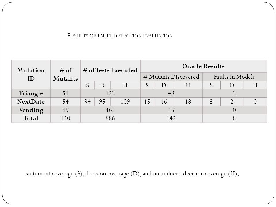Results of fault detection evaluation