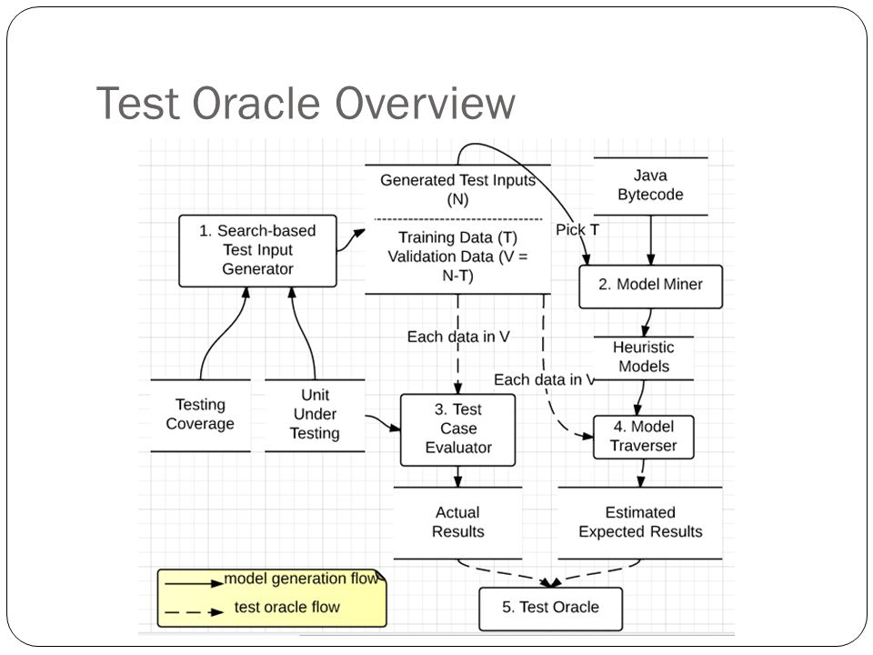 Test Oracle Overview