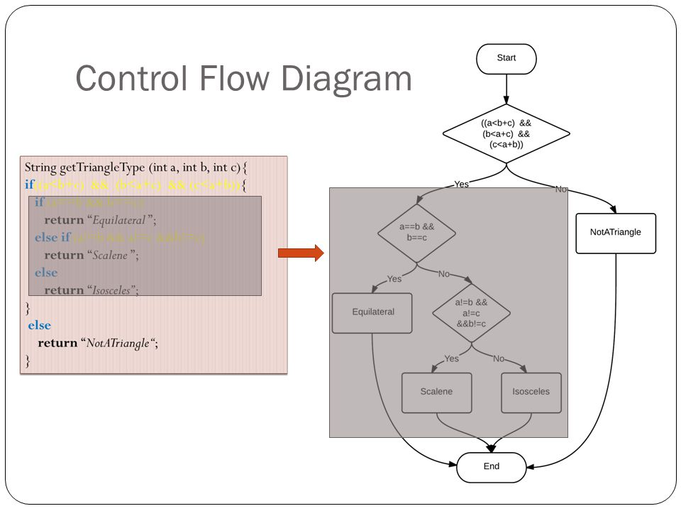 Control Flow Diagram