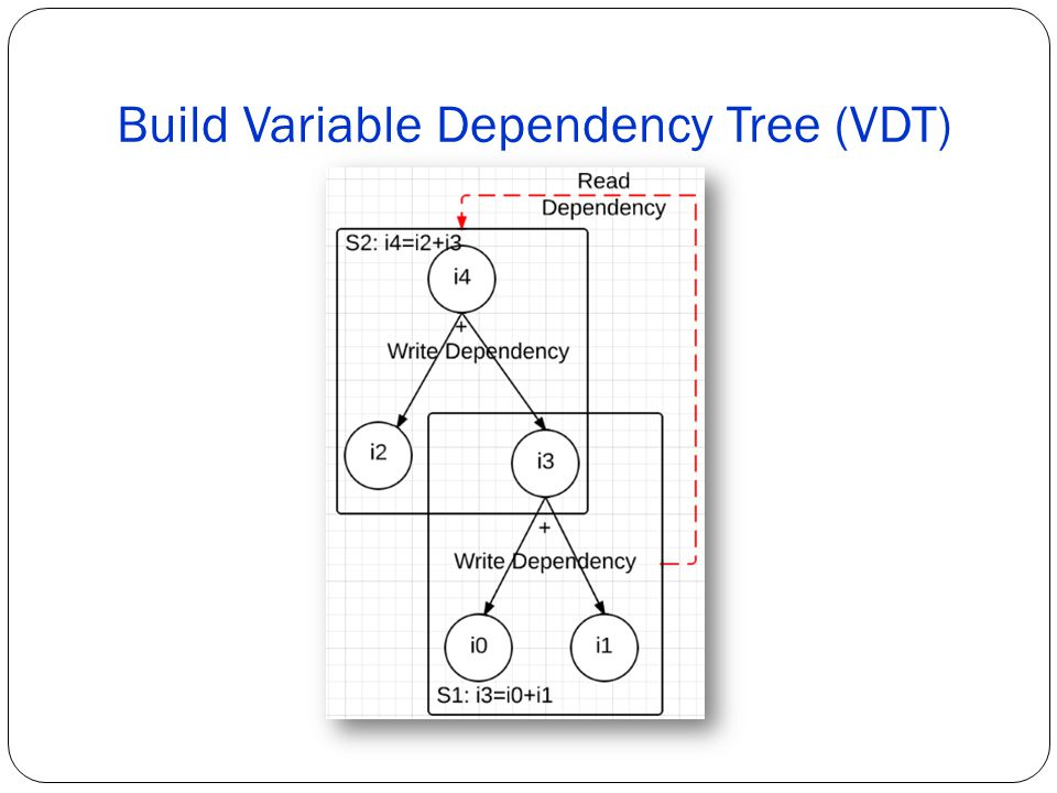 Build Variable Dependency Tree (VDT)