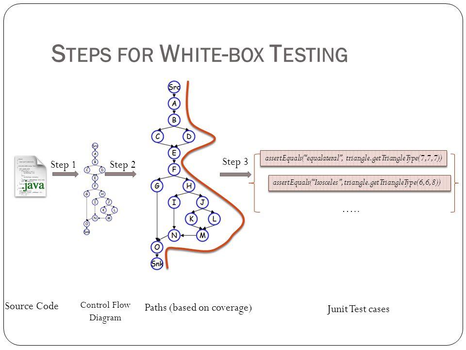 Steps for White-box Testing