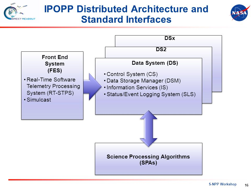 IPOPP Distributed Architecture and Standard Interfaces