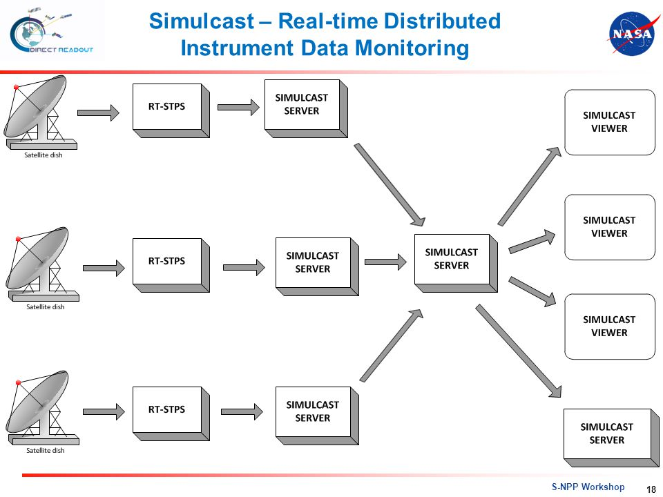 Simulcast – Real-time Distributed Instrument Data Monitoring