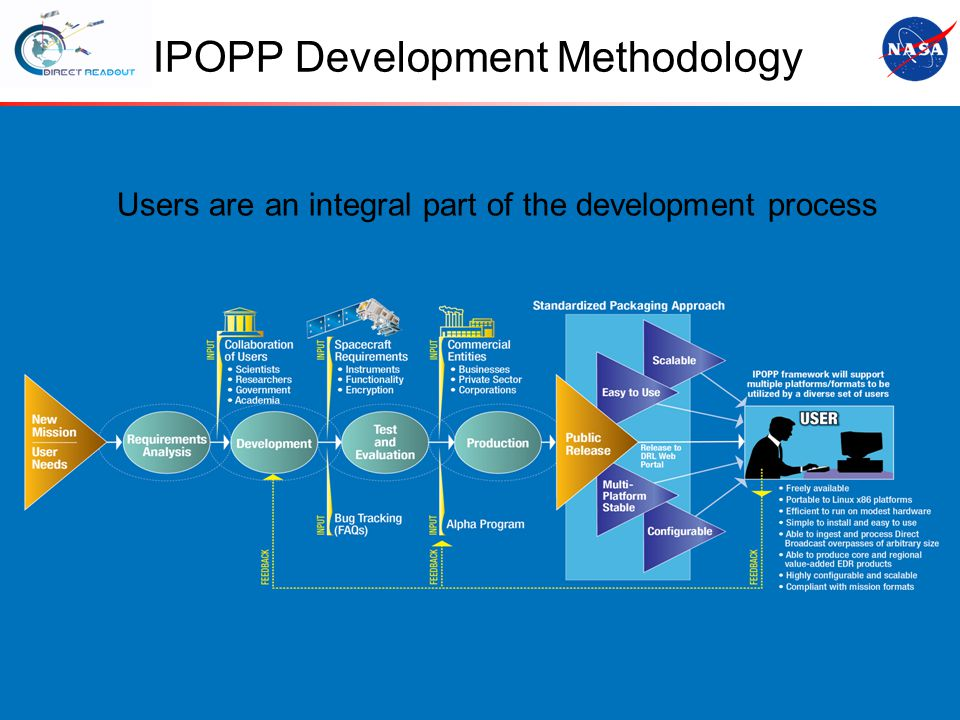 IPOPP Development Methodology