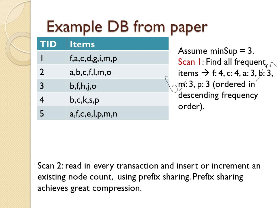 Example DB from paper TID Items 1 f,a,c,d,g,i,m,p 2 a,b,c,f,l,m,o 3