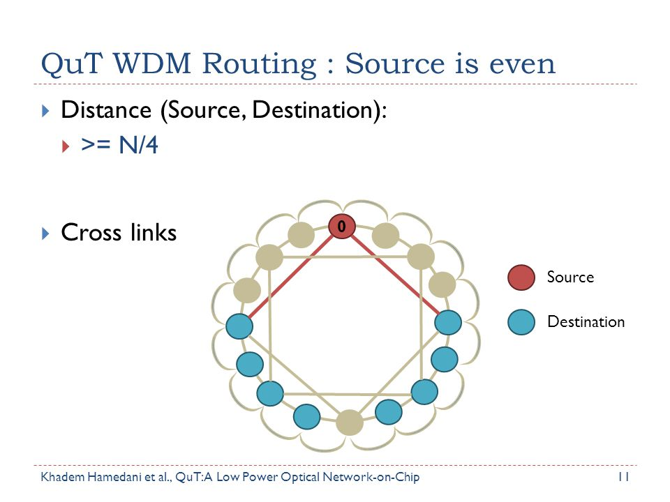 QuT WDM Routing : Source is even