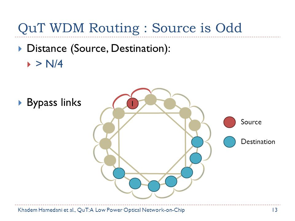 QuT WDM Routing : Source is Odd