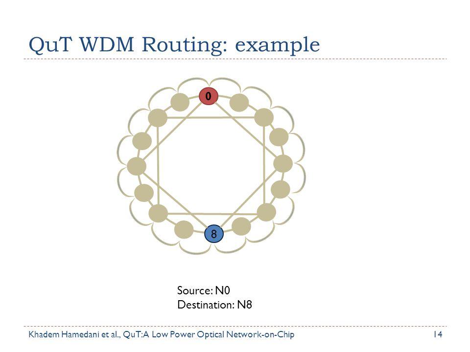QuT WDM Routing: example