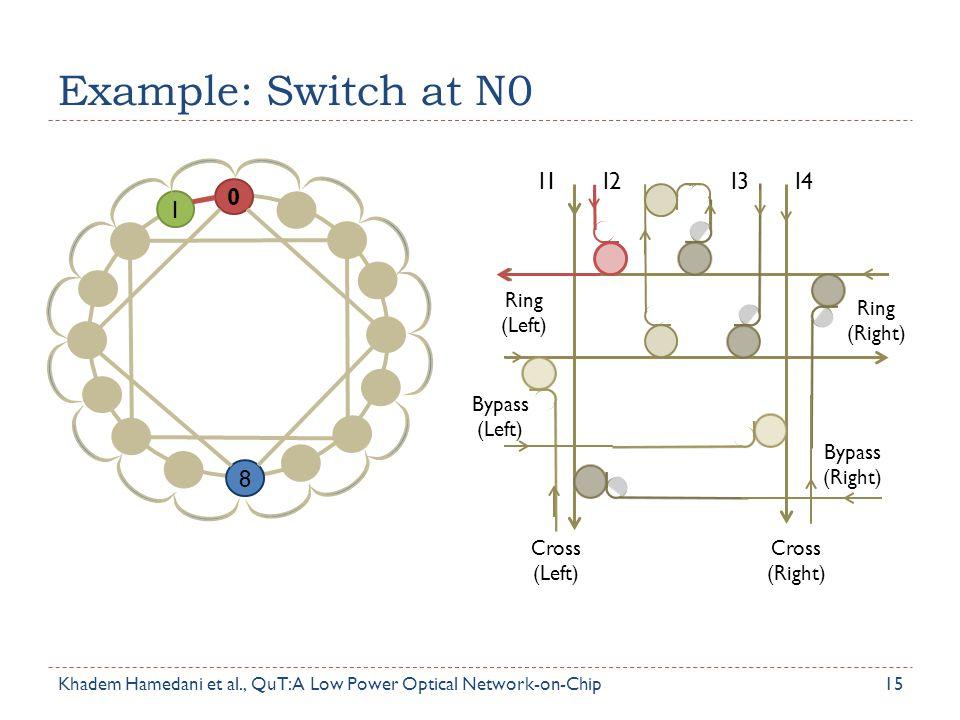 Example: Switch at N0 1 8 I1 I2 I3 I4 Ring (Left) Bypass (Left)