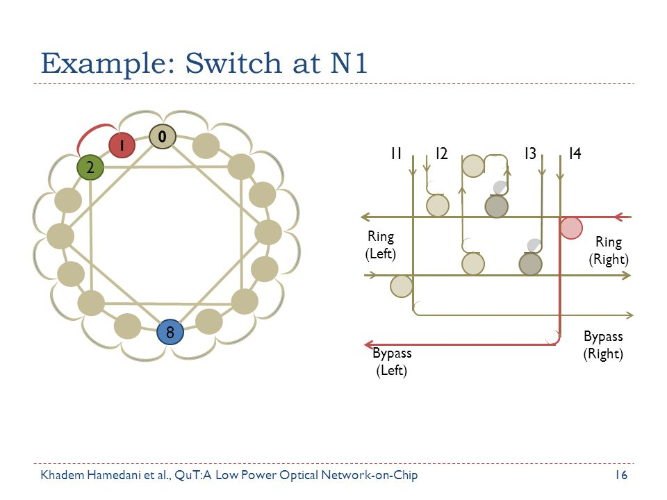 Example: Switch at N1 2 8 I1 I2 I3 I4 1 Ring (Left) Ring (Right)