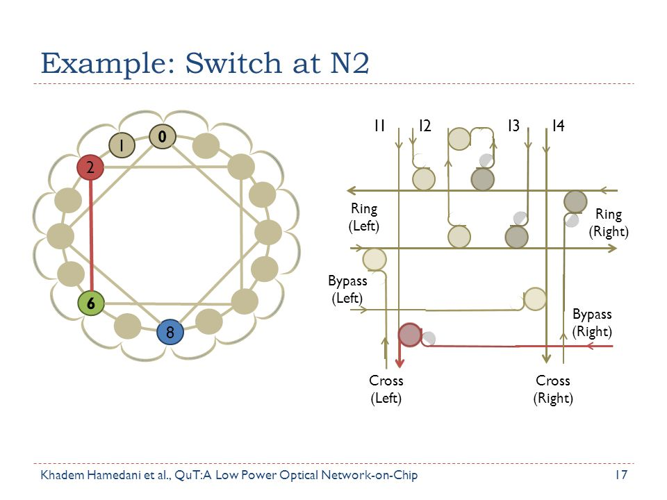 Example: Switch at N2 2 1 6 8 I1 I2 I3 I4 Ring (Left) Bypass (Left)