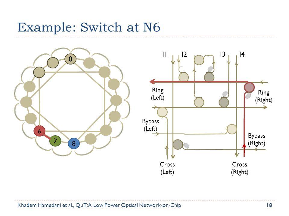 Example: Switch at N6 7 8 I1 I2 I3 I4 6 Ring (Left) Bypass (Left)