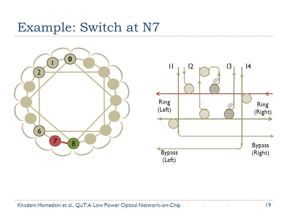 Example: Switch at N7 2 1 6 7 8 I1 I2 I3 I4 Ring (Left) Ring (Right)