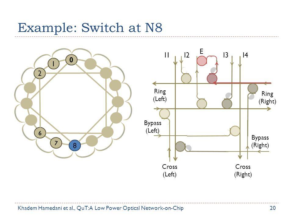 Example: Switch at N8 I1 I2 I3 I4 E 2 1 8 Ring (Left) Bypass (Left)