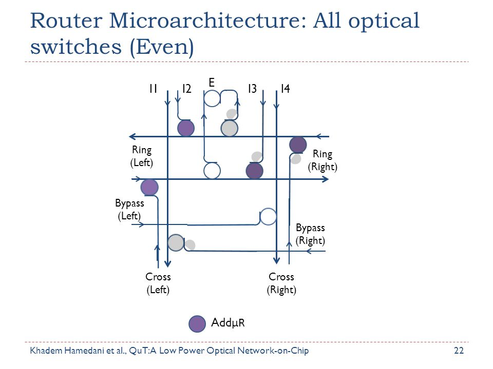 Router Microarchitecture: All optical switches (Even)